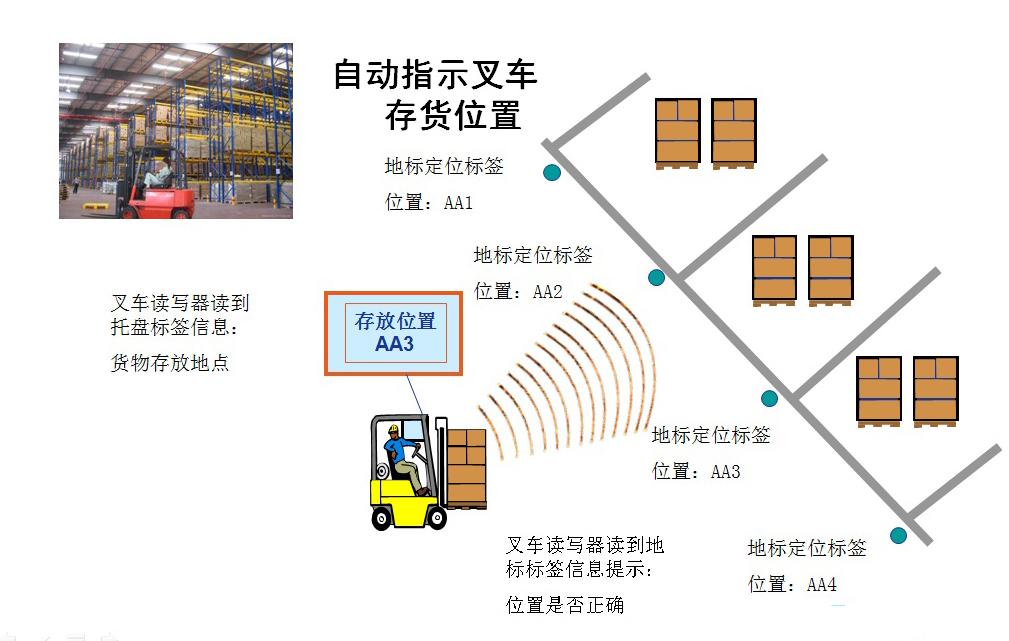 3 wifi 无线传输模块/模组gm5931 4 astra-ex 【wifi版】一体化rfid读