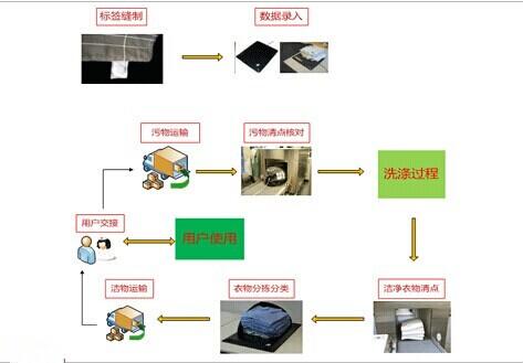 RFID洗衣管理系统流程