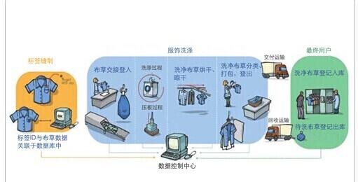 RFID洗衣管理系统