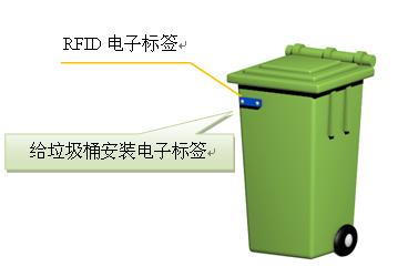 标签与盛放医疗废弃物的垃圾桶的绑定