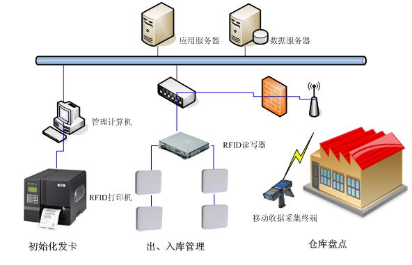 rfid技术服装供应链管理系统