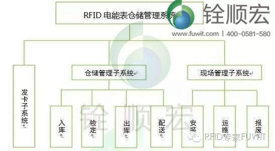 rfid 系统流程设计