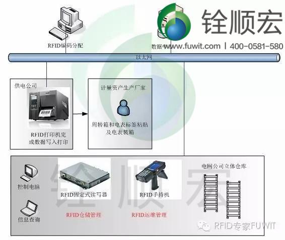 rfid 系统构架