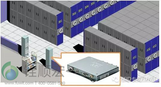 m6e核心读写设备构建,在每盒档案上粘贴rfid电子标签,在库房和档案馆