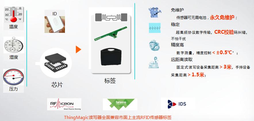 RFID冷链物流管理