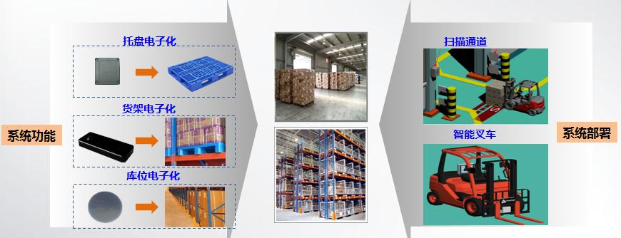 RFID物流仓储