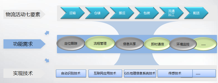 RFID物流仓储管理系统