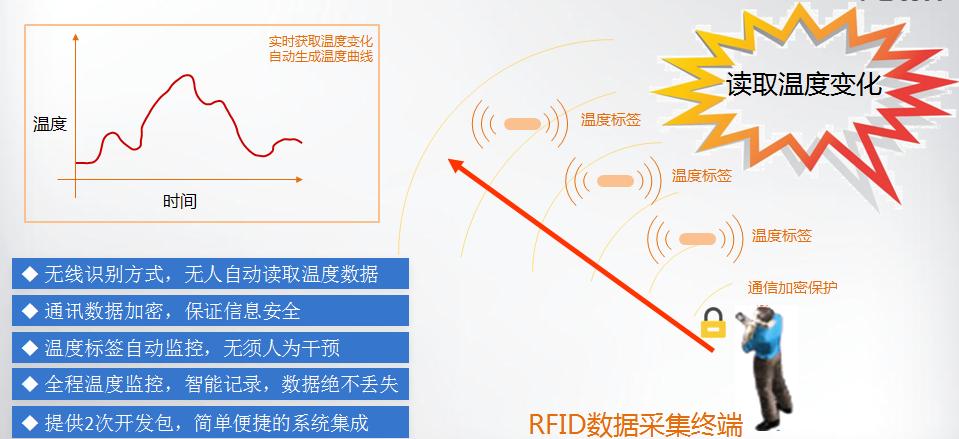 RFID温度传感器标签管理