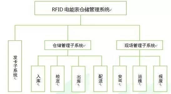RFID 仓储