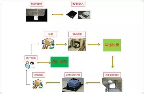 RFID技术应用于洗衣管理