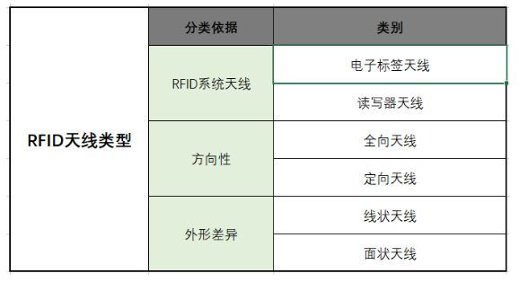 RFID天线分类
