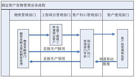 RFID固定资产管理