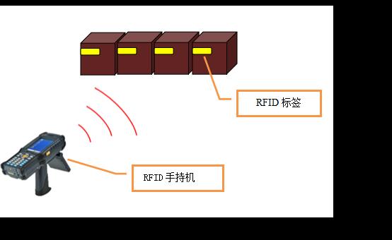 RFID资产管理盘点系统