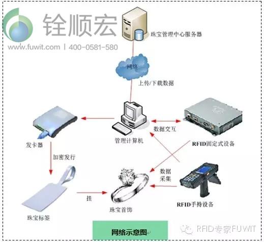 超高频RFID技术应用于珠宝管理系统