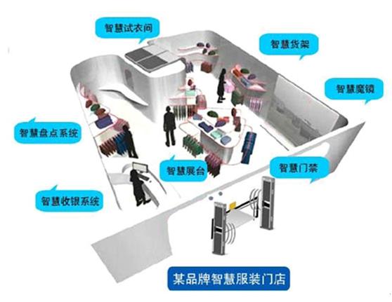 RFID服装智慧门店应用系统