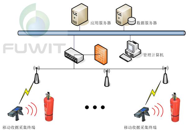 消防器材RFID管理项目应用