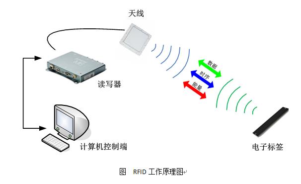 RFID珠宝管理应用于新零售行业解决方案