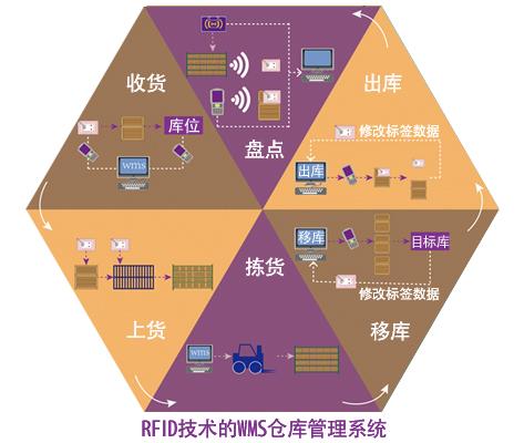 基于超高频RFID技术的wms仓库管理系统