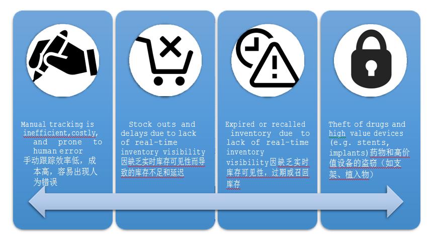 RFID智能医疗柜管理应用