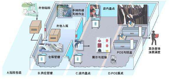 RFID自动识别技术在服装门店管理的应用