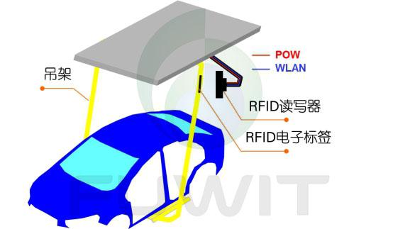 应用于RFID汽车总装制造执行系统的解决方案