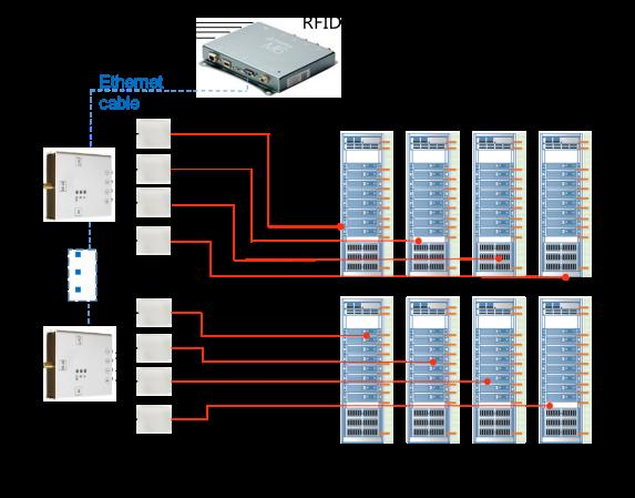 基于RFID技术的数据中心资产智能管理系统