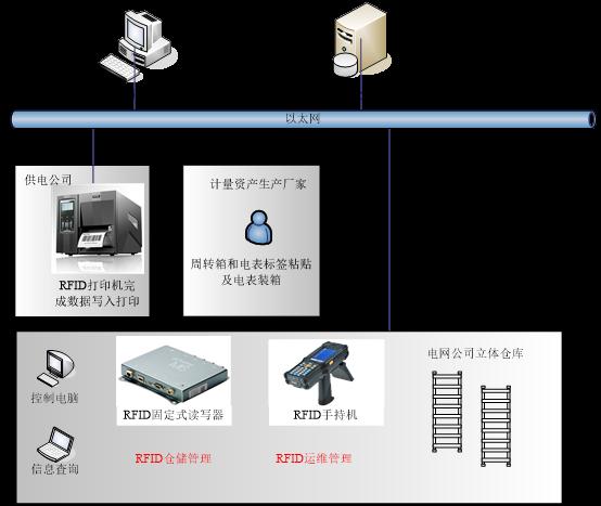 基于RFID技术中的电力电表管理解决方案