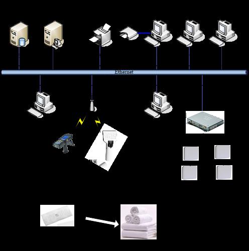 超高频RFID布草洗涤管理系统的应用