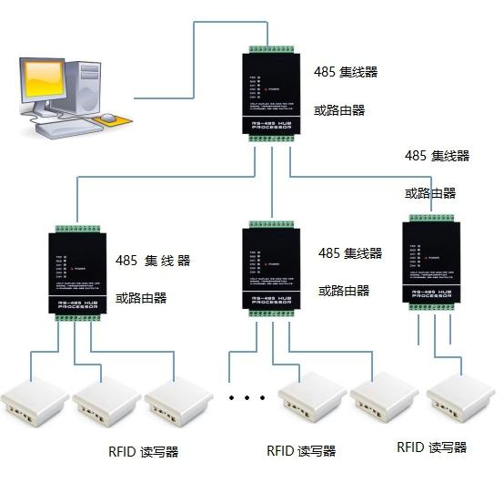 基于RFID技术在模具管理中的解决方案