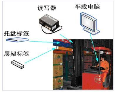 RFID技术在烟草仓储物流解决方案中的信息化管理
