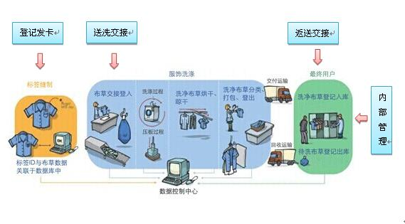 基于RFID技术在酒店布草洗涤管理系统中应用