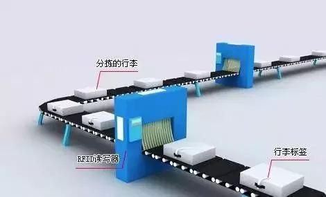 分享:探秘重庆江北机场,RFID让14万件行李分拣零失误!