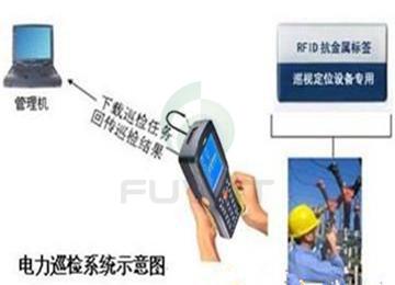 基于电力RFID智能巡检管理系统应用方案