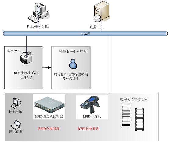 基于RFID技术的电力计量资产管理系统