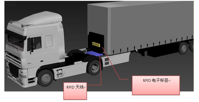 UHF 超高频 RFID应用于货车车架监管方案