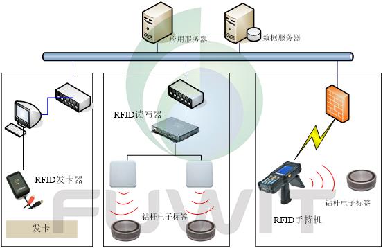 基于RFID技术能源行业精密资产管理方案